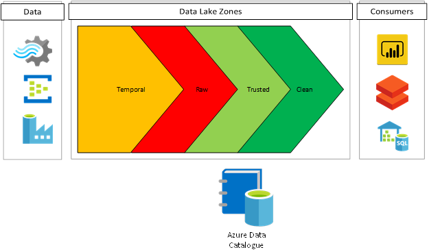 Data Lake Security and Governance best practices - Kohera